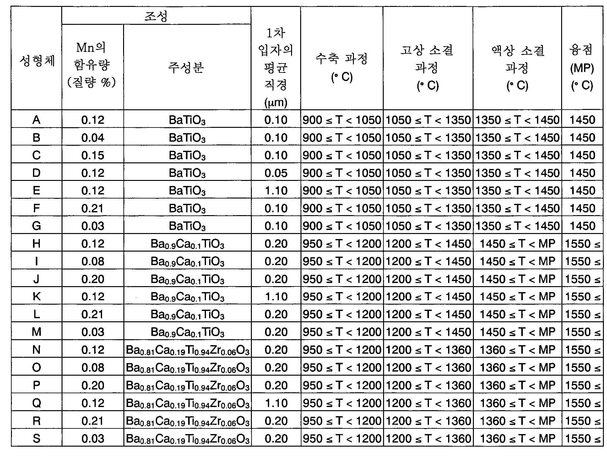 Figure 112013053984254-pct00001