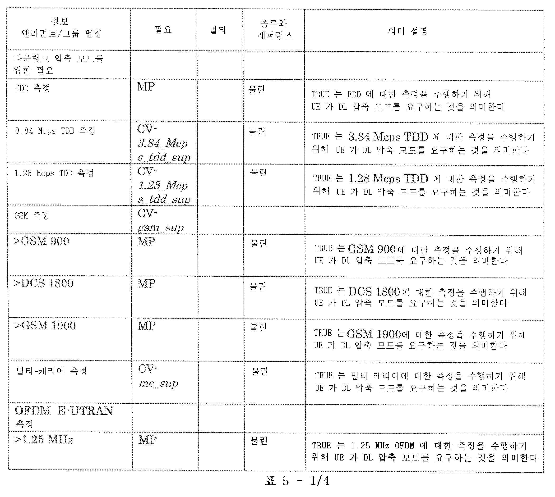 Figure 112011105072977-pat00007