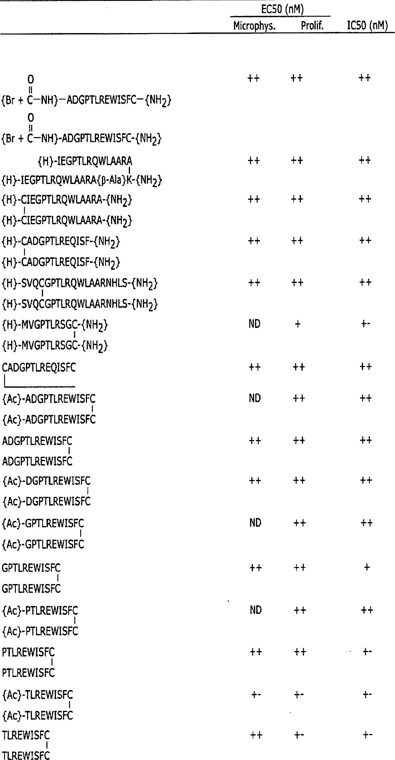 Ionen-Zwitterion-Aminosäuren zur Gewichtsreduktion
