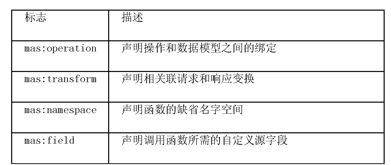 Figure CN101421726BD00421