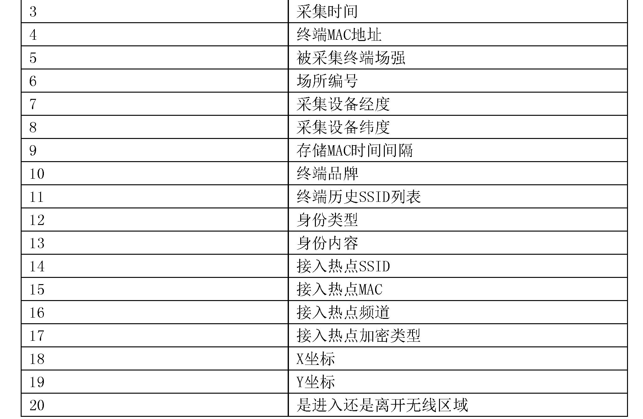 Figure CN105357480BD00101