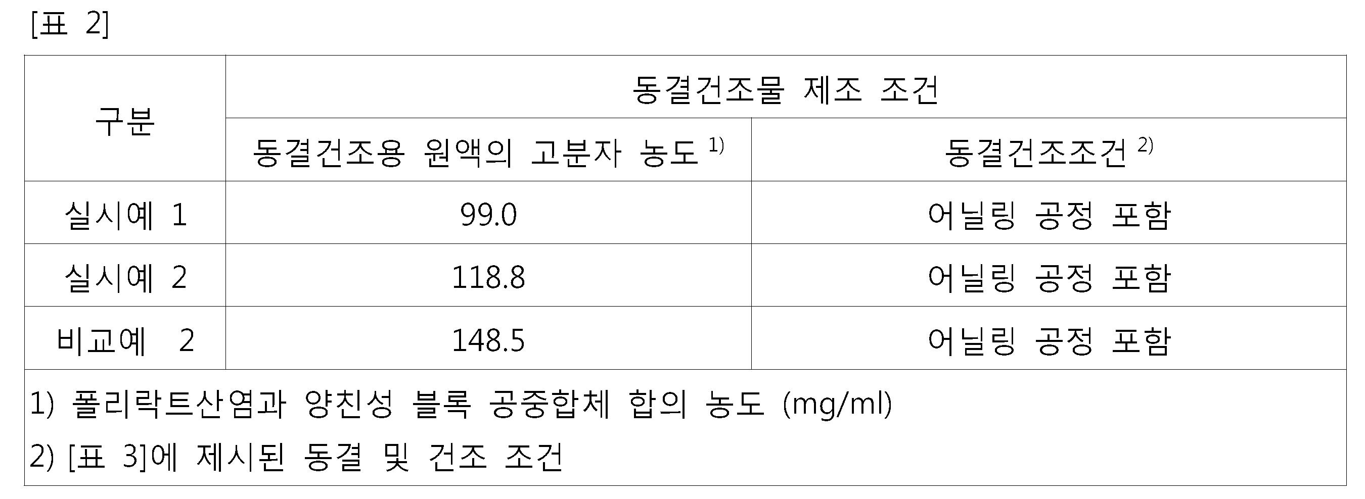 Figure 112015127391148-pat00013
