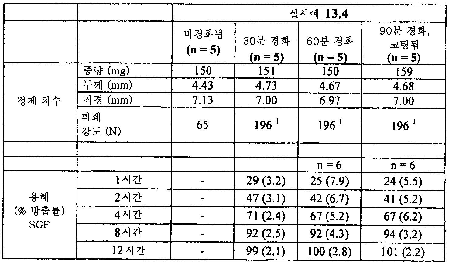 Figure 112011082183604-pat00048