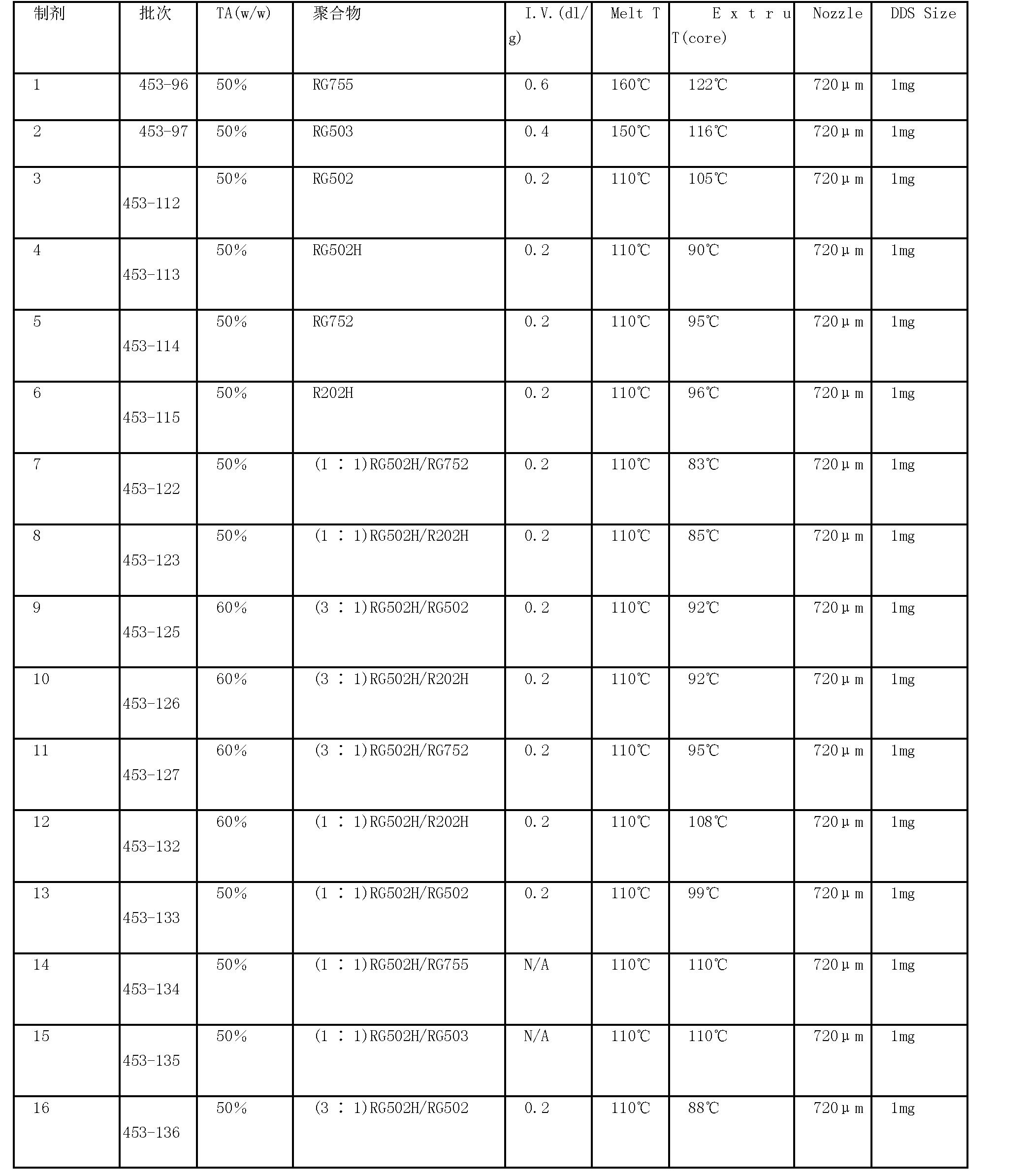 Figure CN1972678BD00231