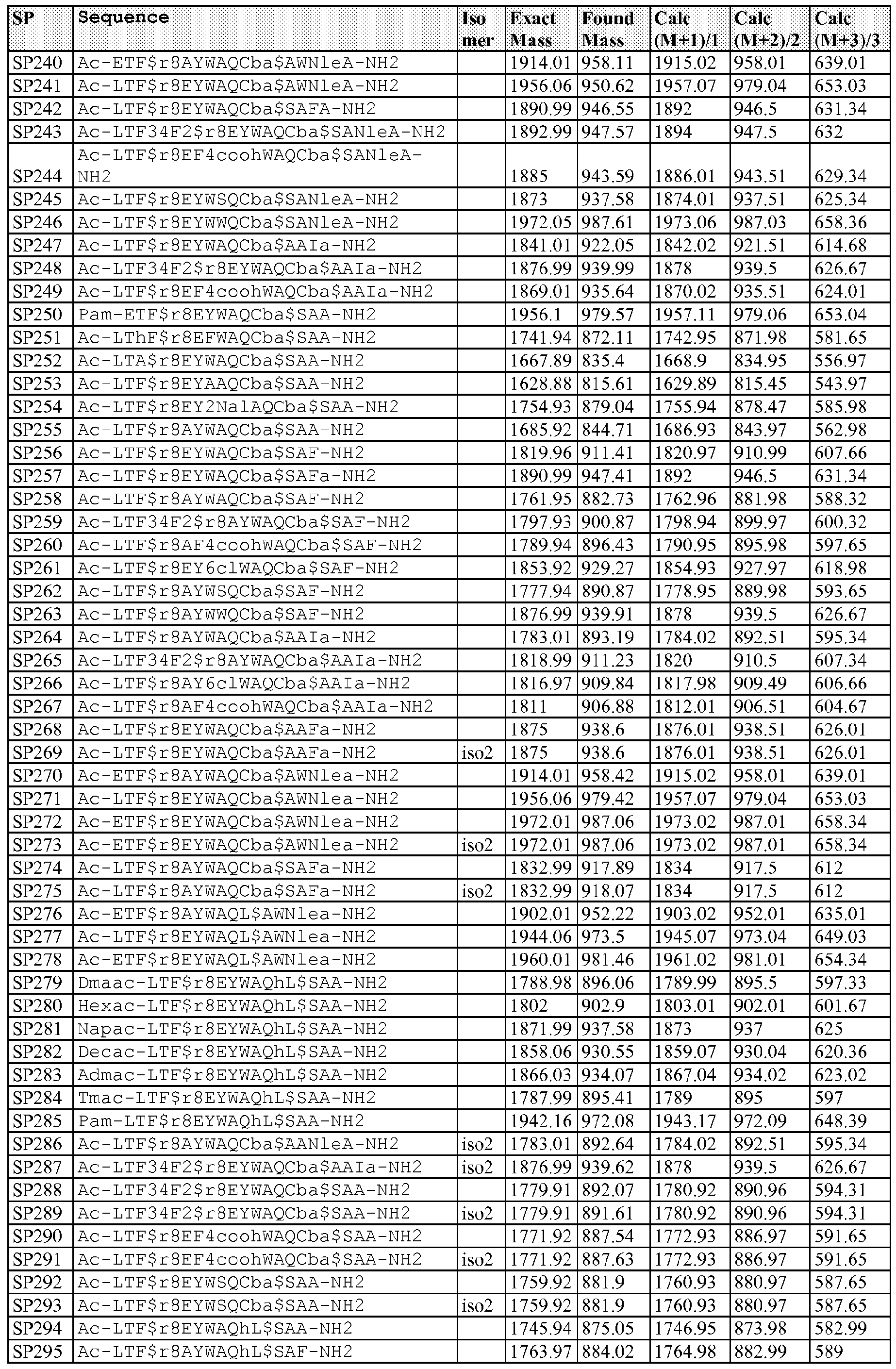 wo2013123266a1 peptidomimetic macrocycles google patents