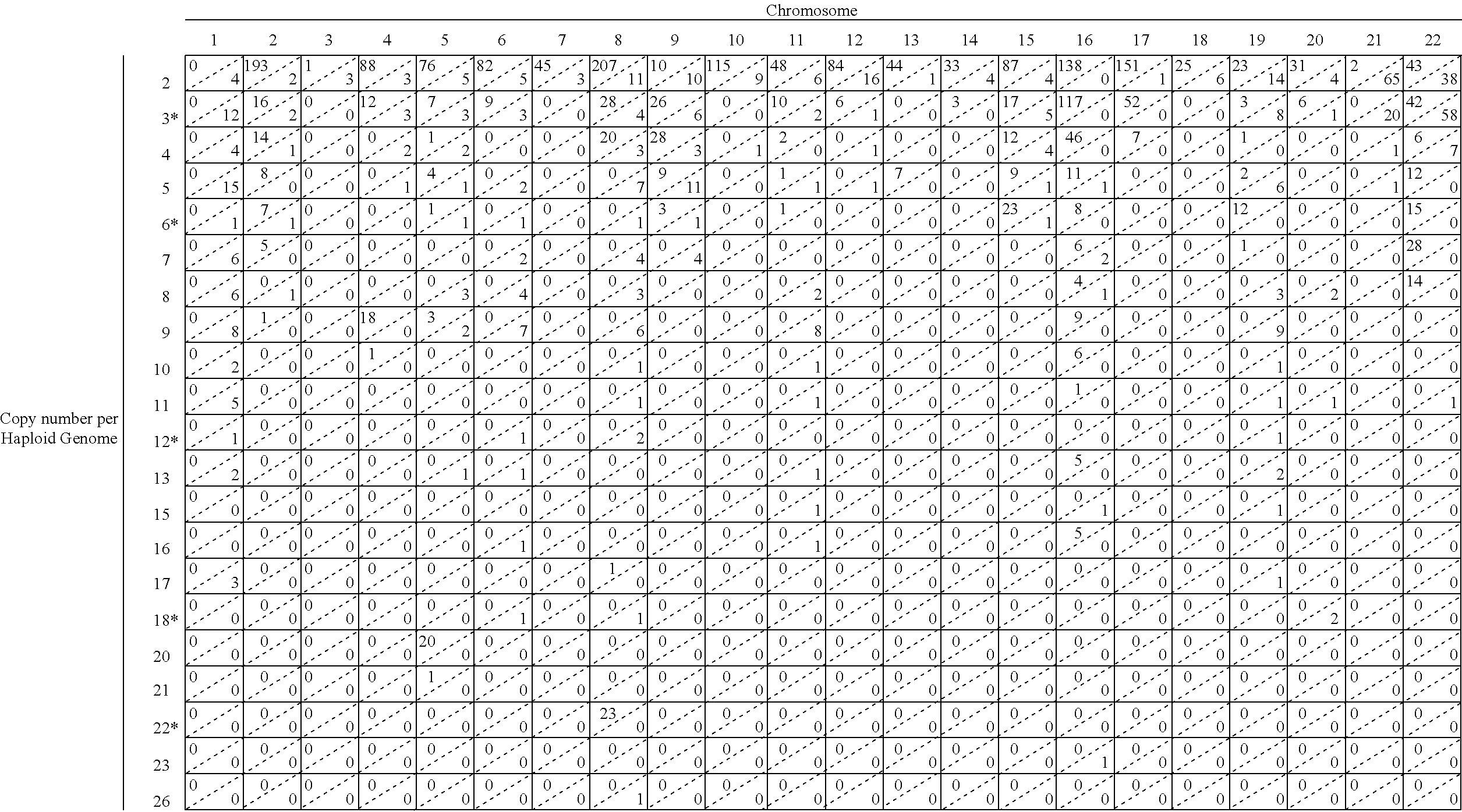 Figure US20140206543A1-20140724-C00001