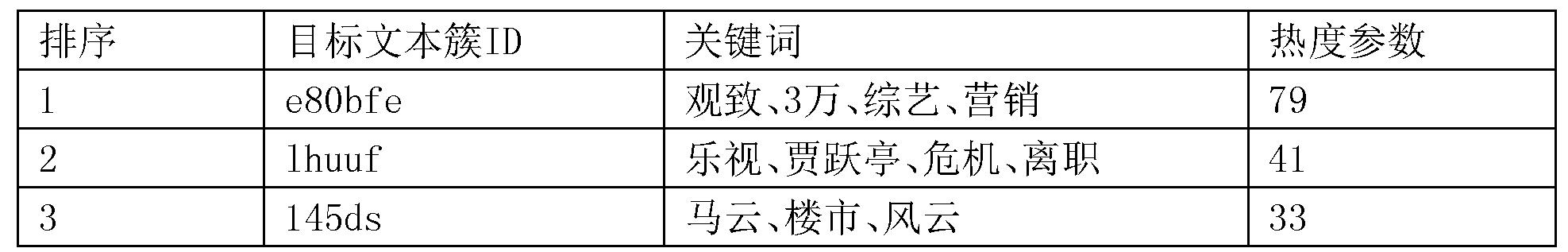 Figure CN107784127AD00101