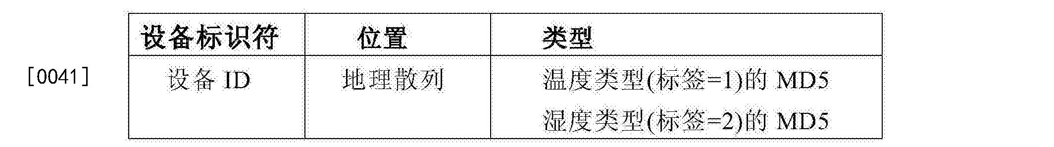 Figure CN105474205AD00091