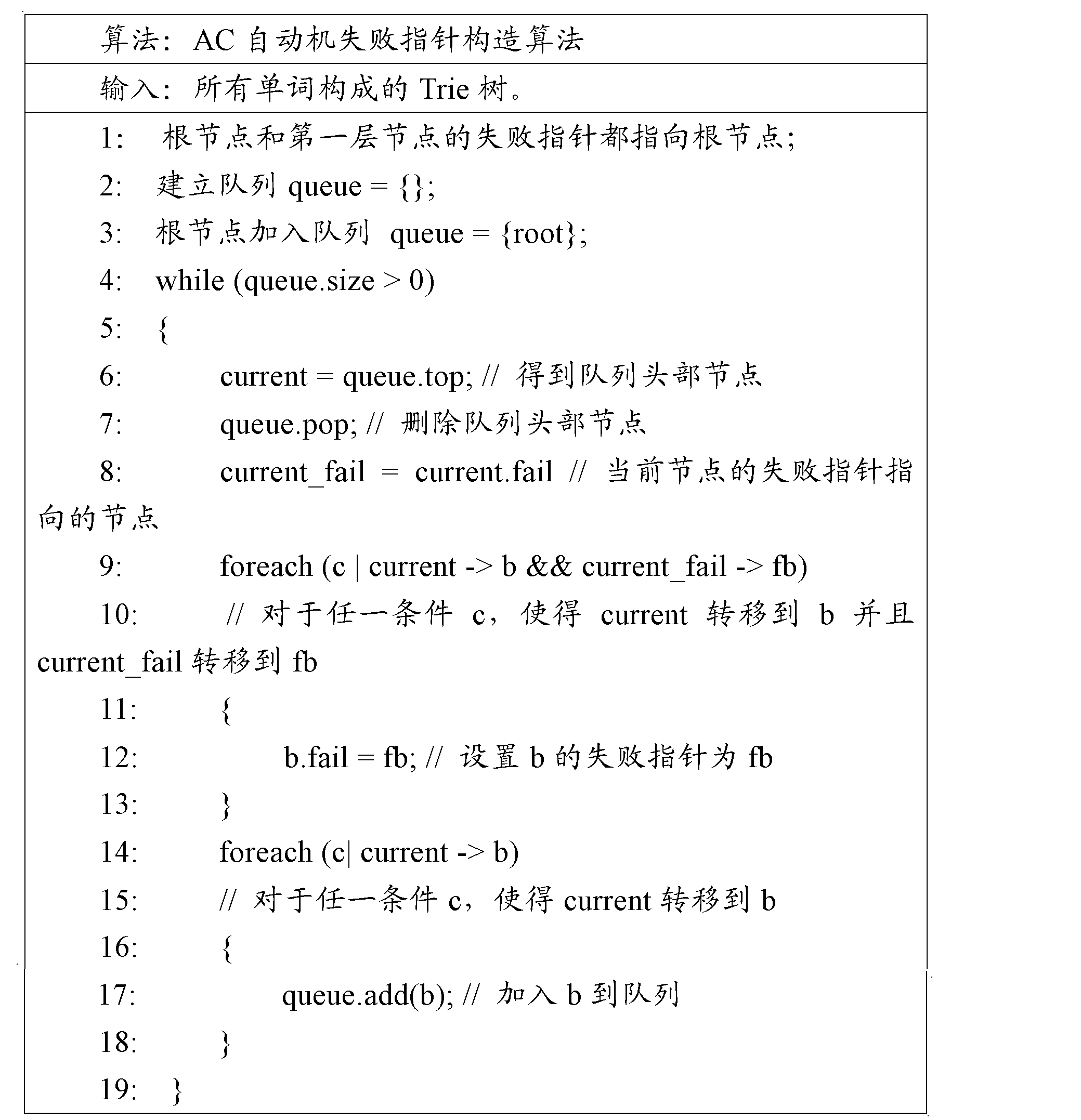 Figure CN102193914AD00081