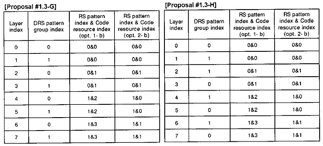 Figure PCTKR2010002367-appb-T000018