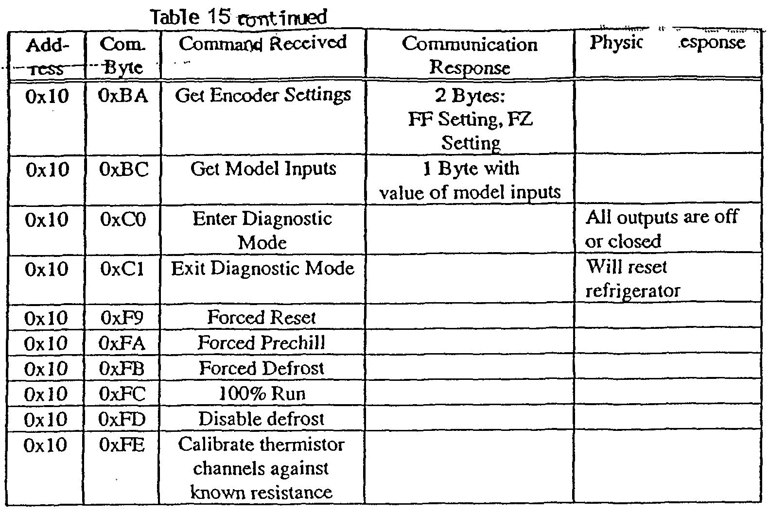 Whirlpool Thermistor Chart