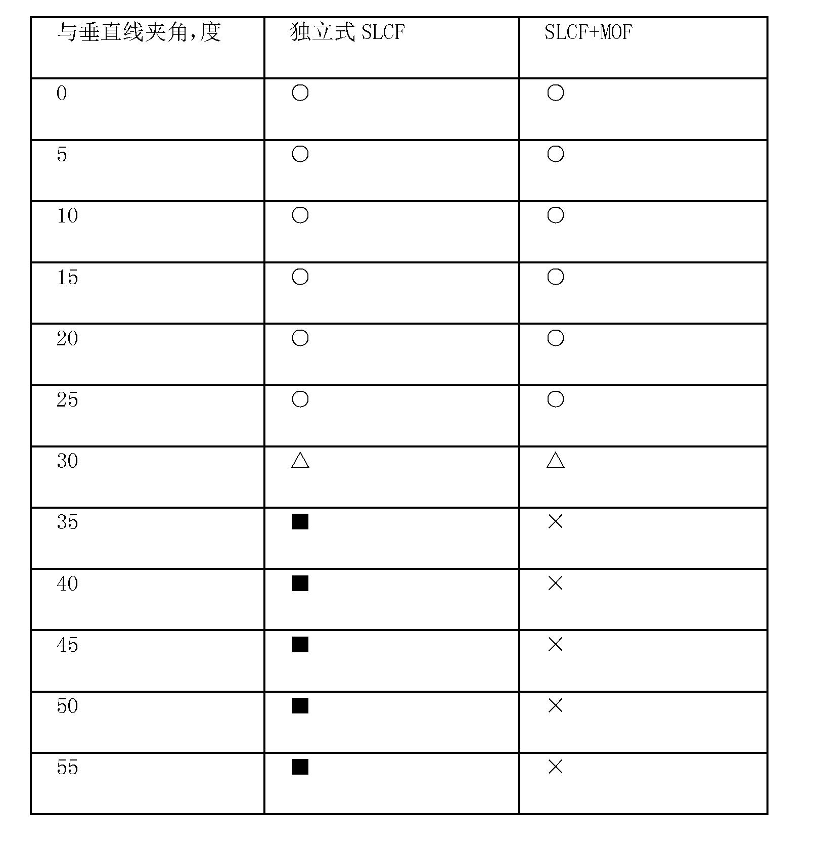Figure CN102307724BD00131