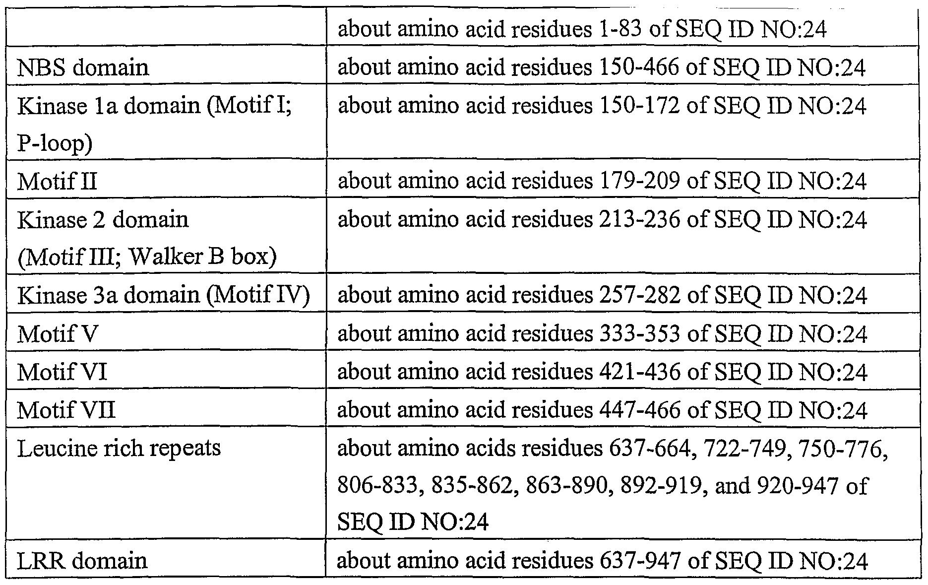 WO2002061049A2 - Novel molecules of the pyrin/nbs/lrr