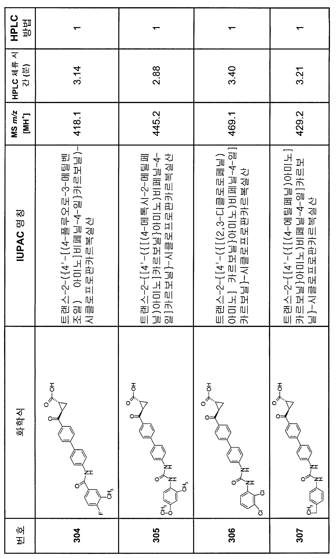 Figure 112007082249387-PCT00235