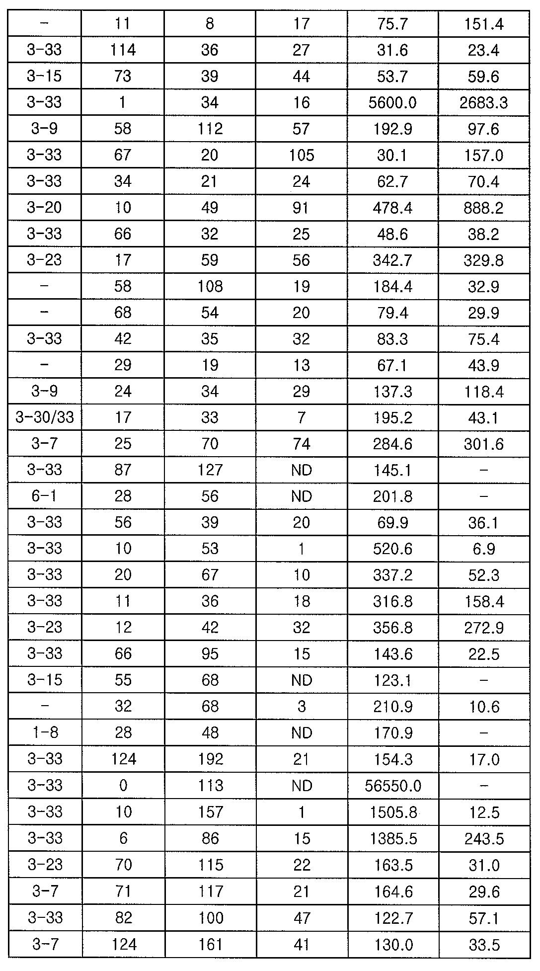 Figure 112012065857154-pct00002