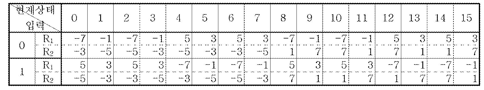 Figure 112005051695892-pat00035