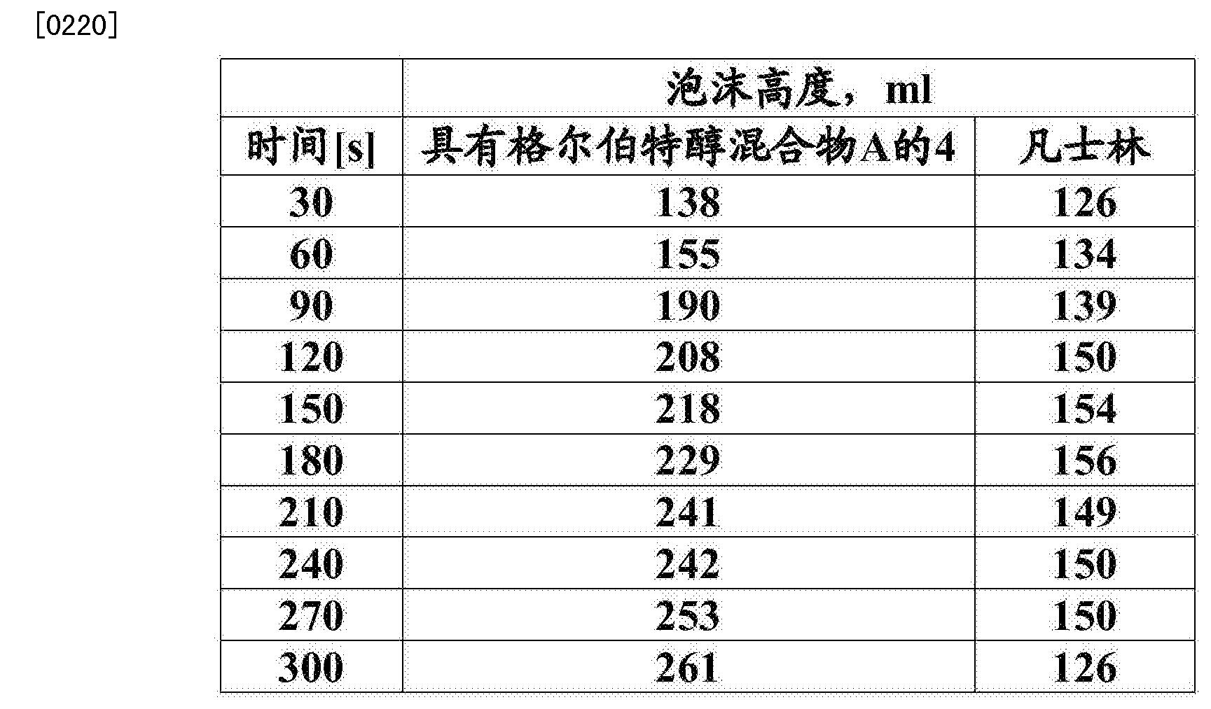 Figure CN104114525BD00262