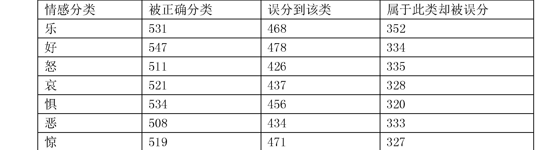 Figure CN106547866BD00133