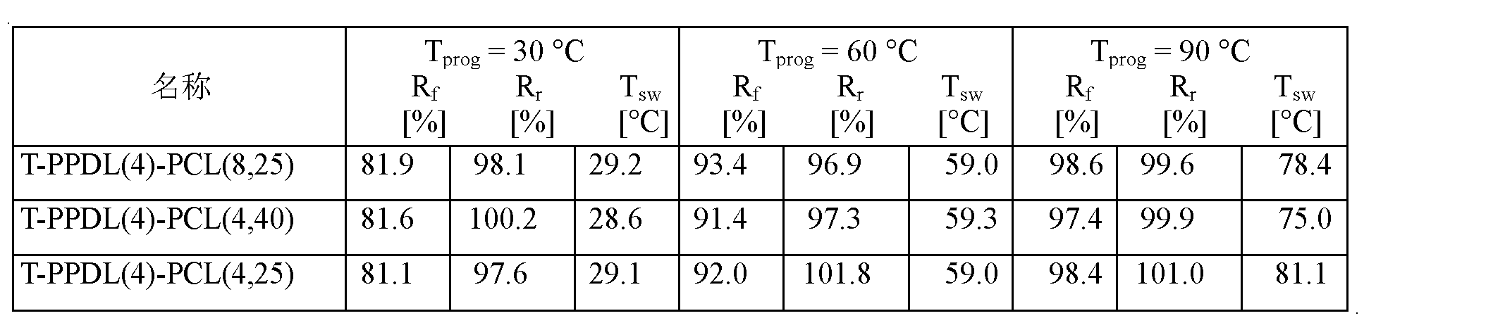Figure CN102202865AD00194