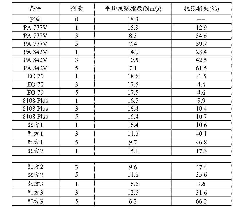 Figure CN103687992BD00081