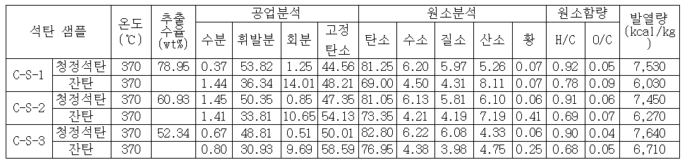 Figure PCTKR2009002640-appb-I000002