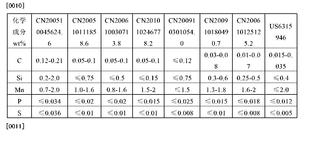 Figure CN102787278BD00041