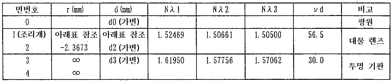 Figure 112010062019979-pat00007