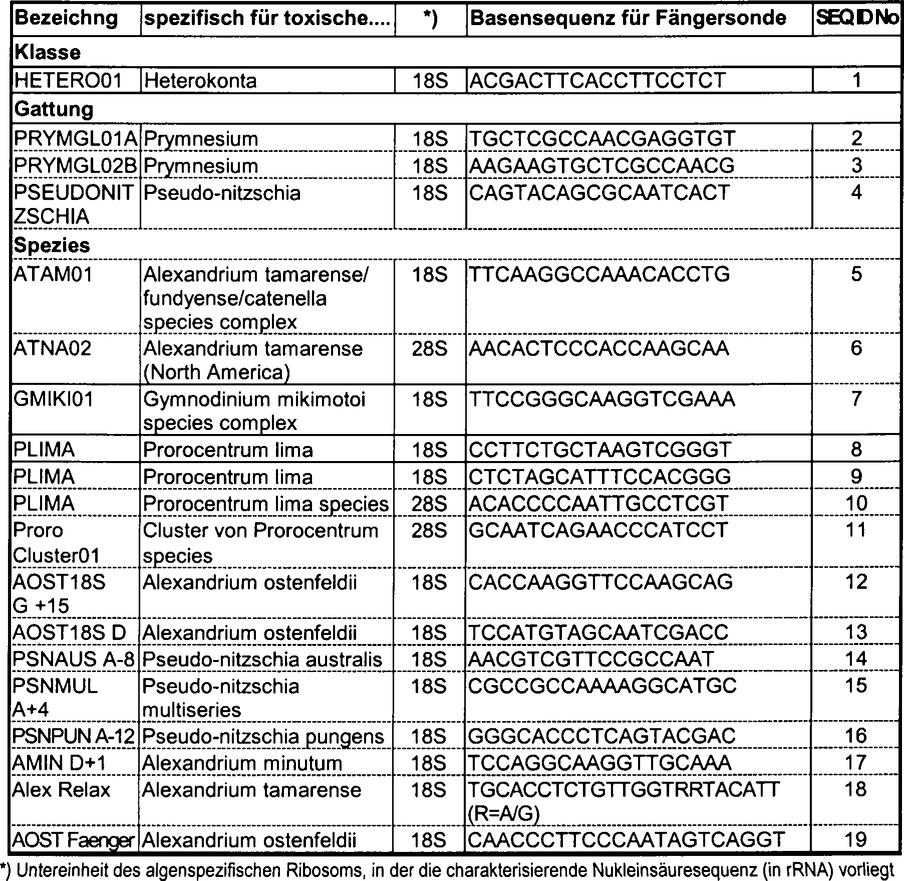 DE10228785A1 - Detection of toxic algae - Google Patents