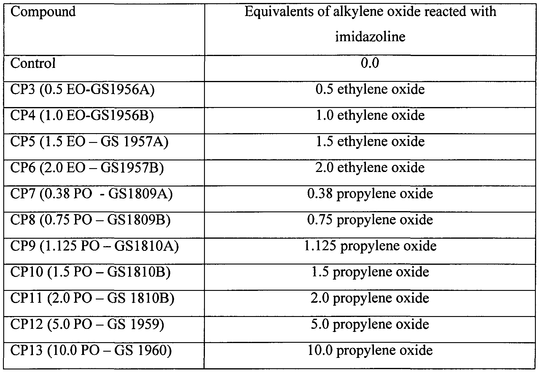 WO2003064556A1 - Oil based well fluids with high solids