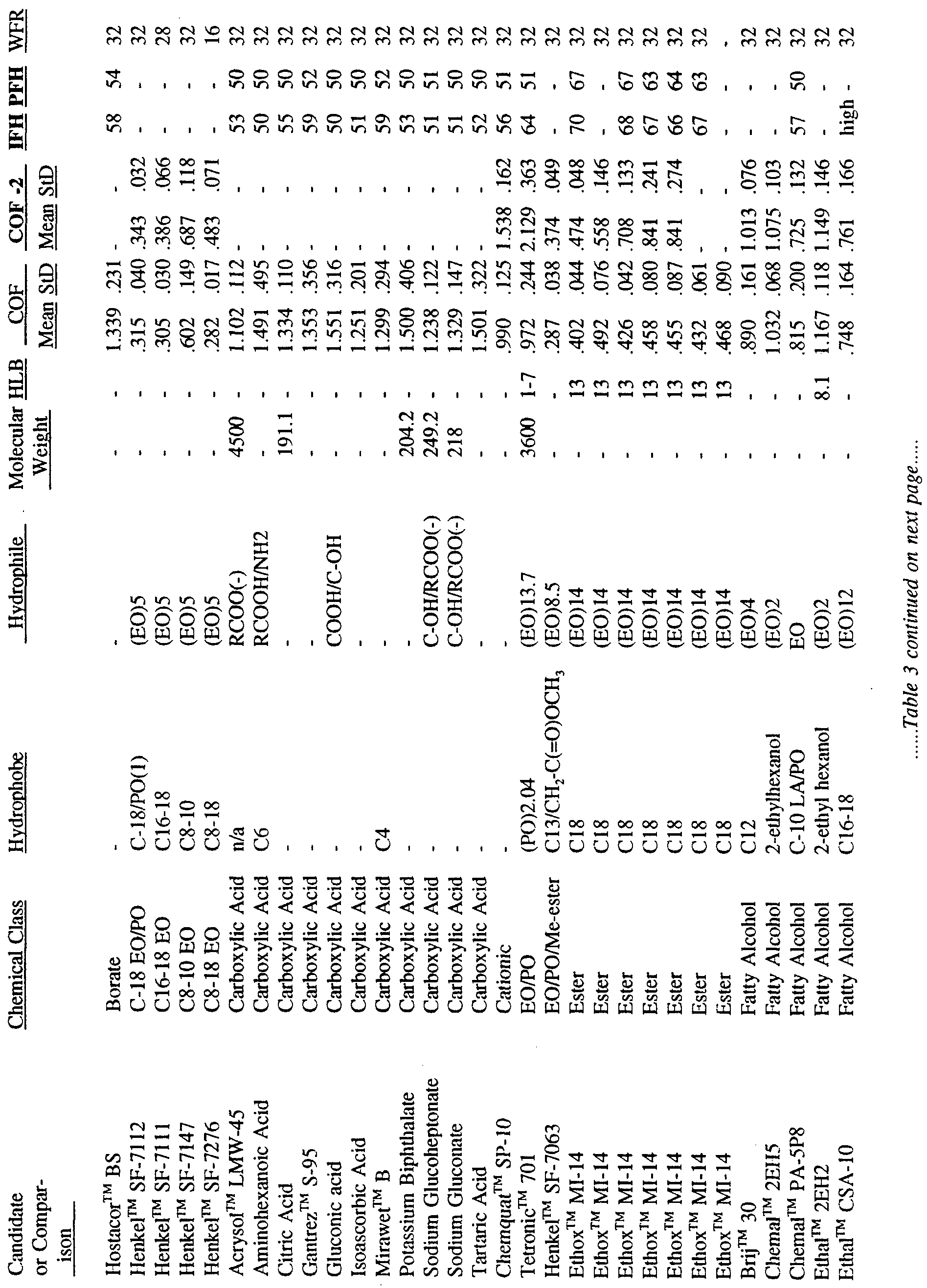 Wo1994001517a1 aqueous lubrication and surface conditioning for figure imgf0000210001 keyboard keysfo Image collections