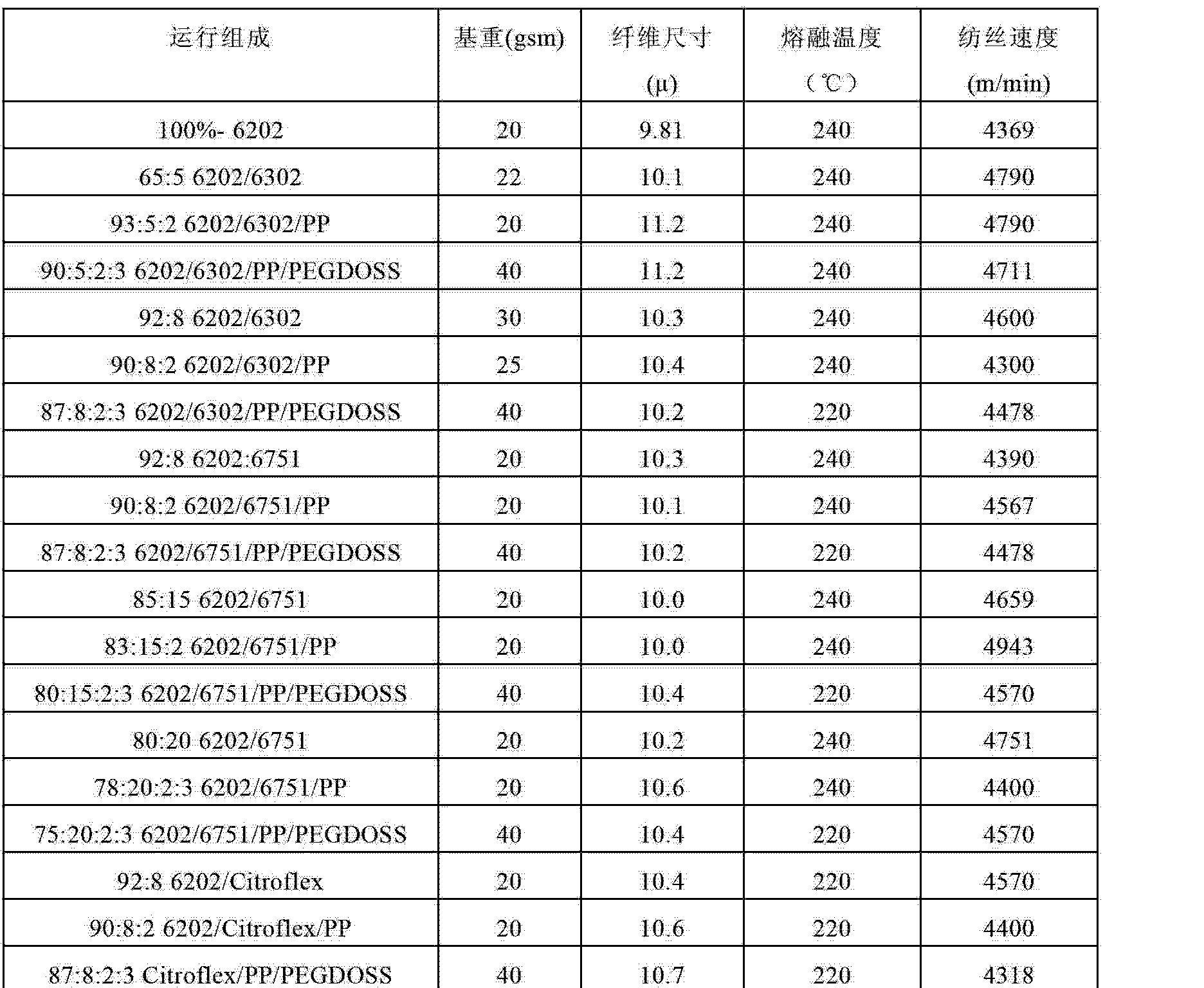 Figure CN102753745AD00721