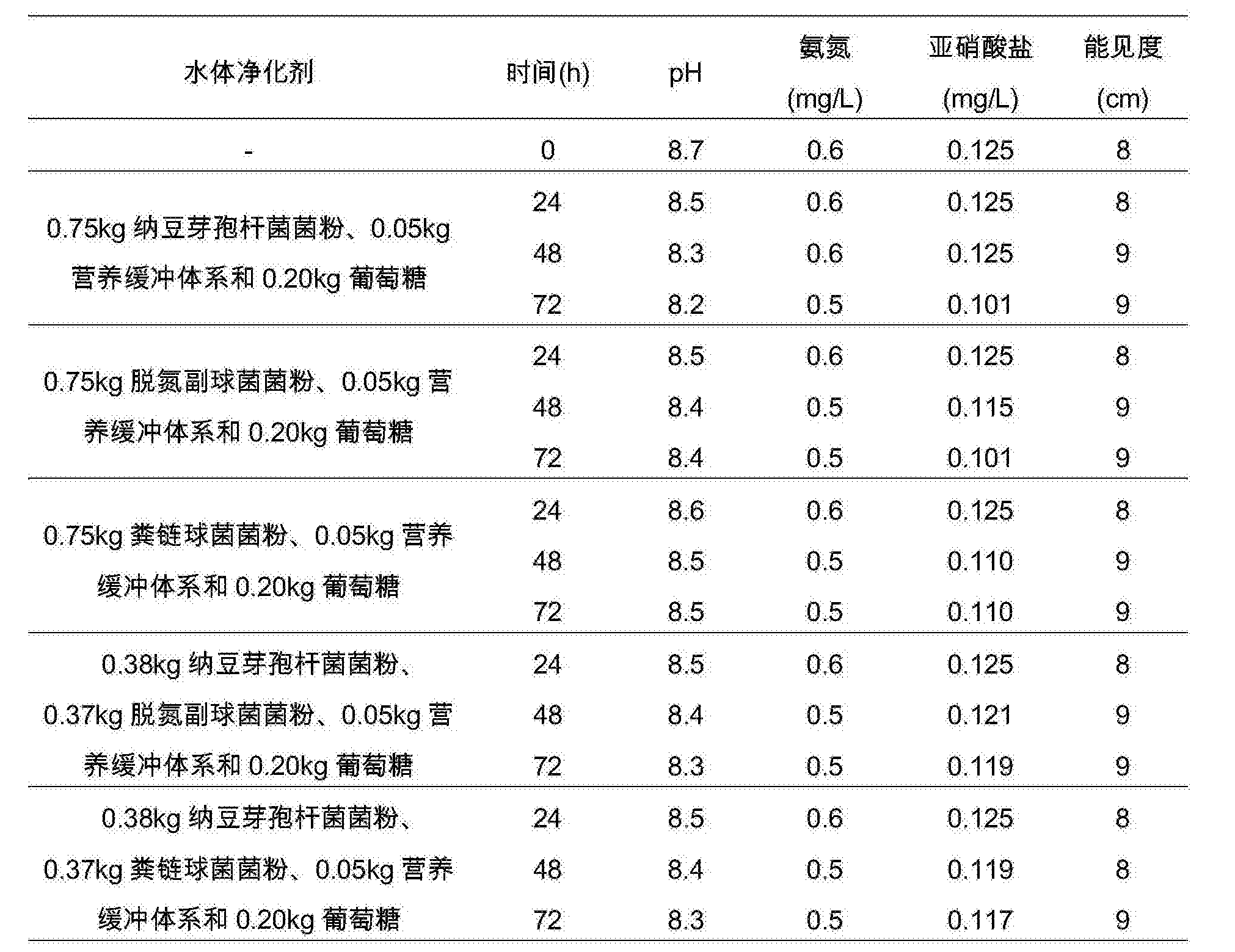 Figure CN106337028AD00121
