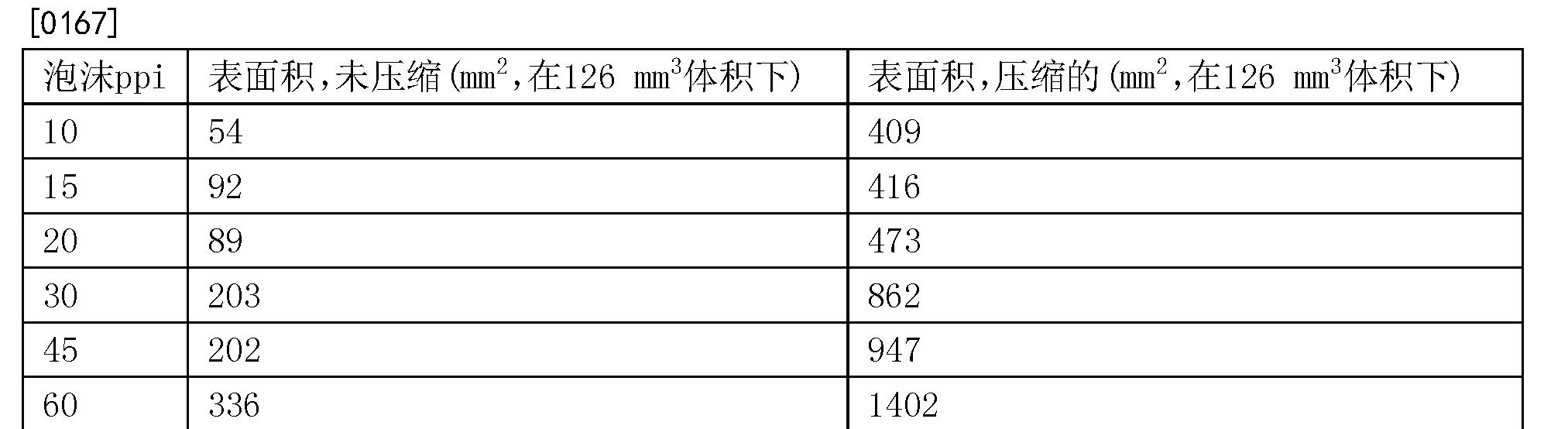 Figure CN103889476BD00162