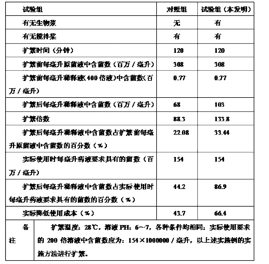 Figure CN104663633AD00591