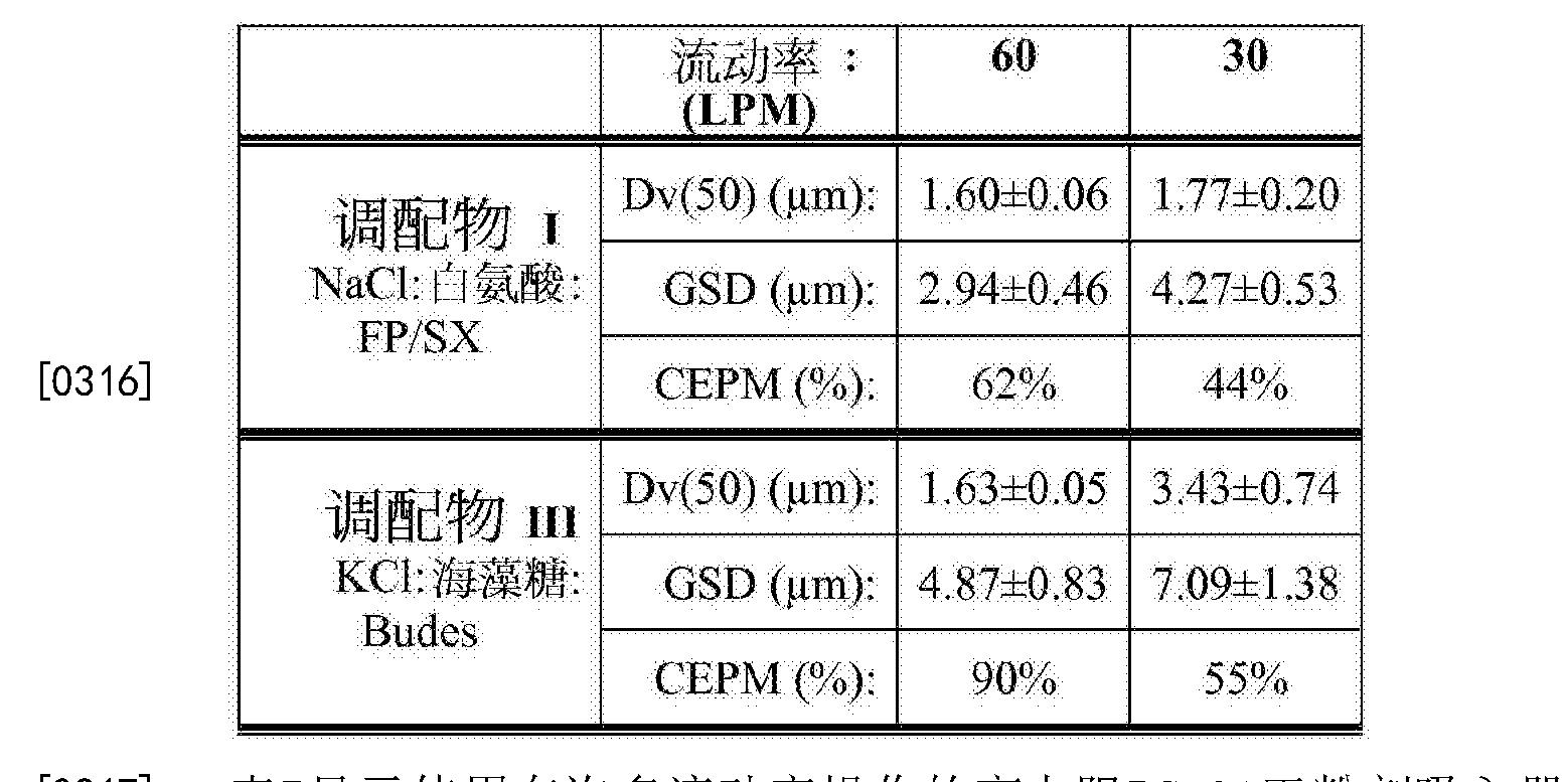 Figure CN103228273BD00481