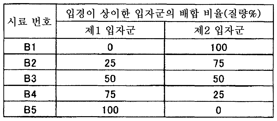 Figure 112011064205171-pct00010