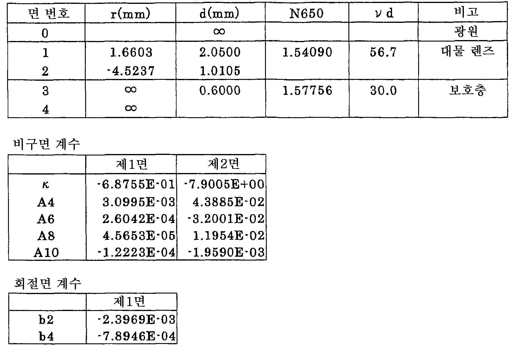 Figure 112005009991906-pct00001