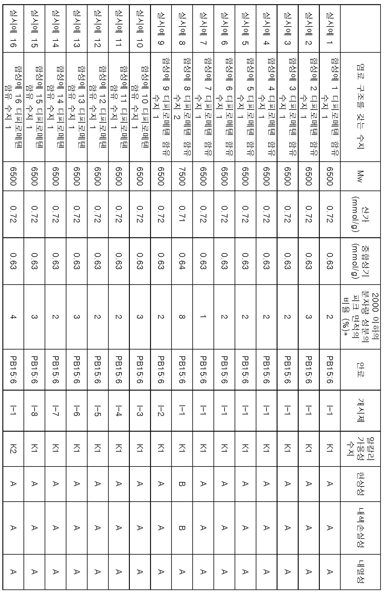 Figure 112014030170437-pct00093