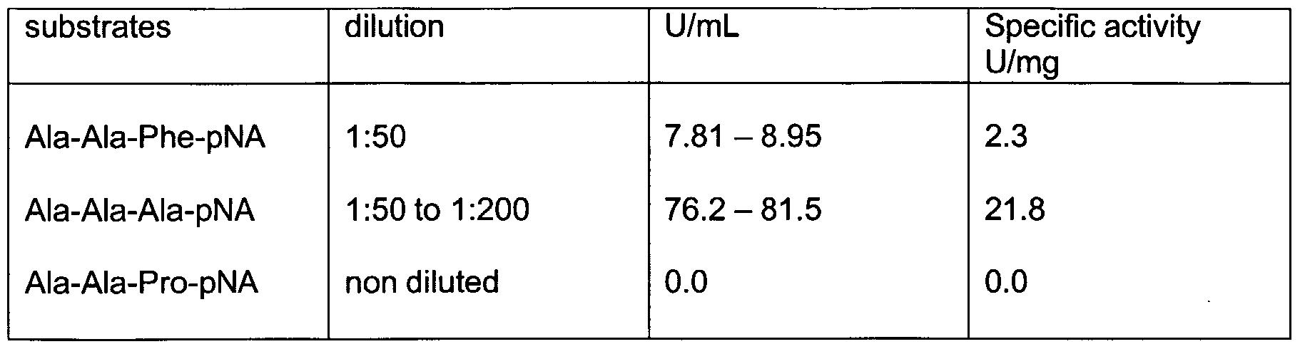 WO2003102195A1 - Protein hydrolysate rich in tripeptides
