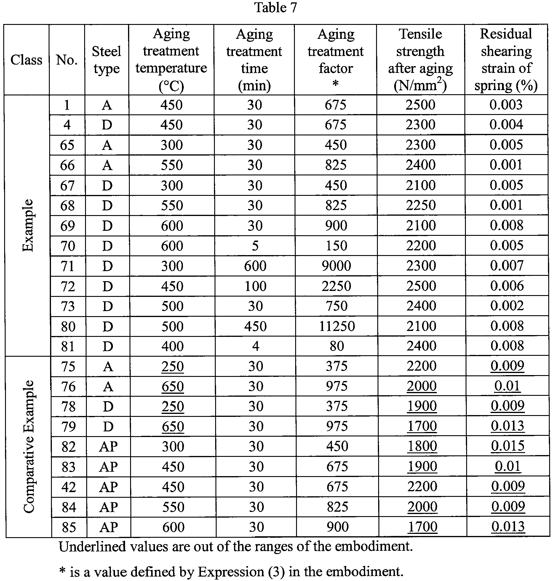 piano wire tensile strength chart