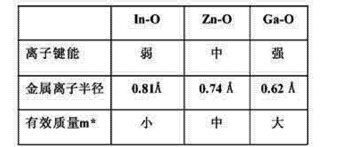 Figure CN104779299AD00032