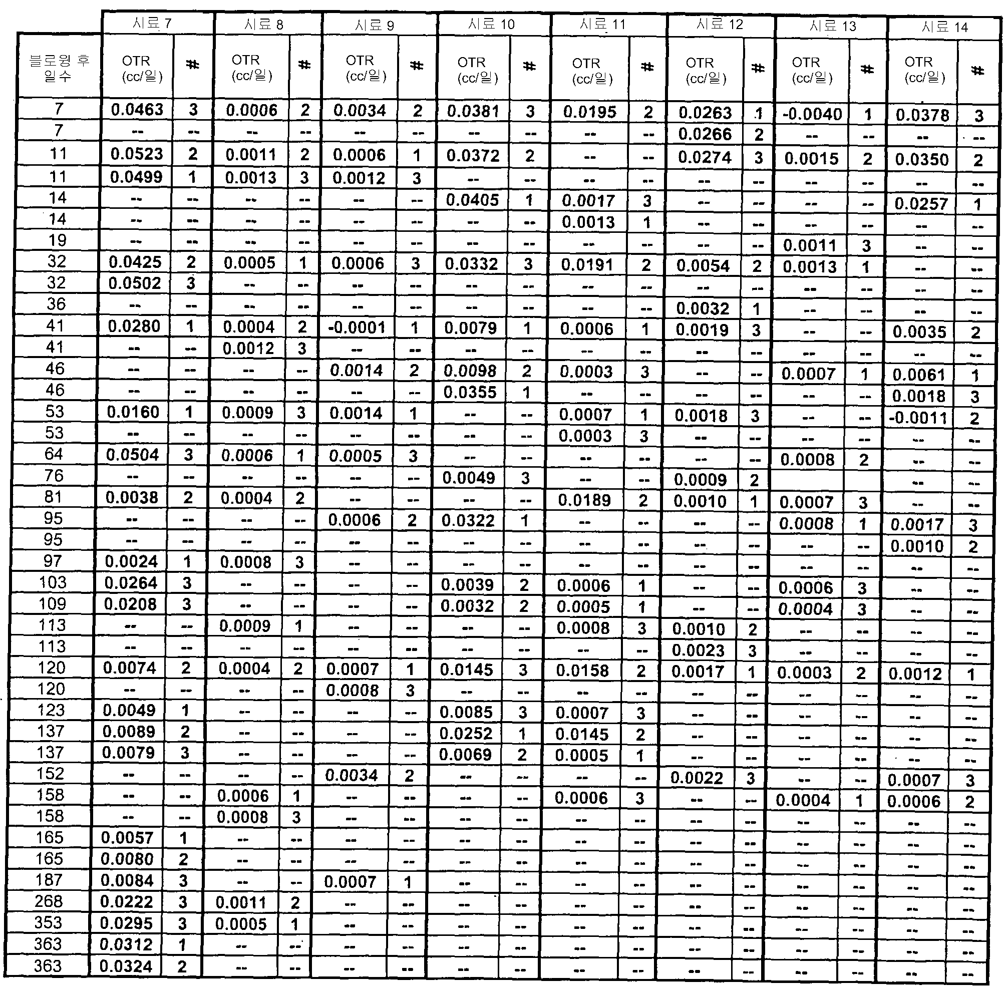 Figure 112007041122157-PCT00007