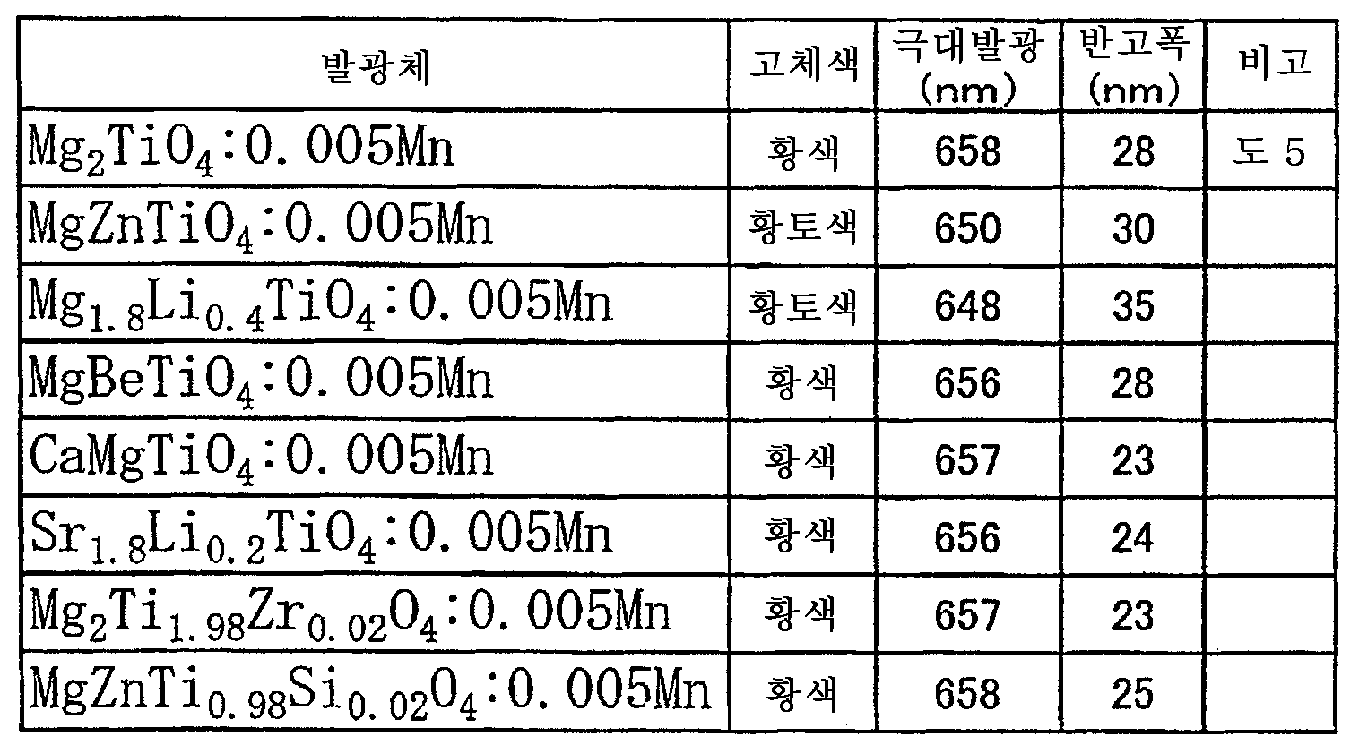Figure 112005032567013-pct00003