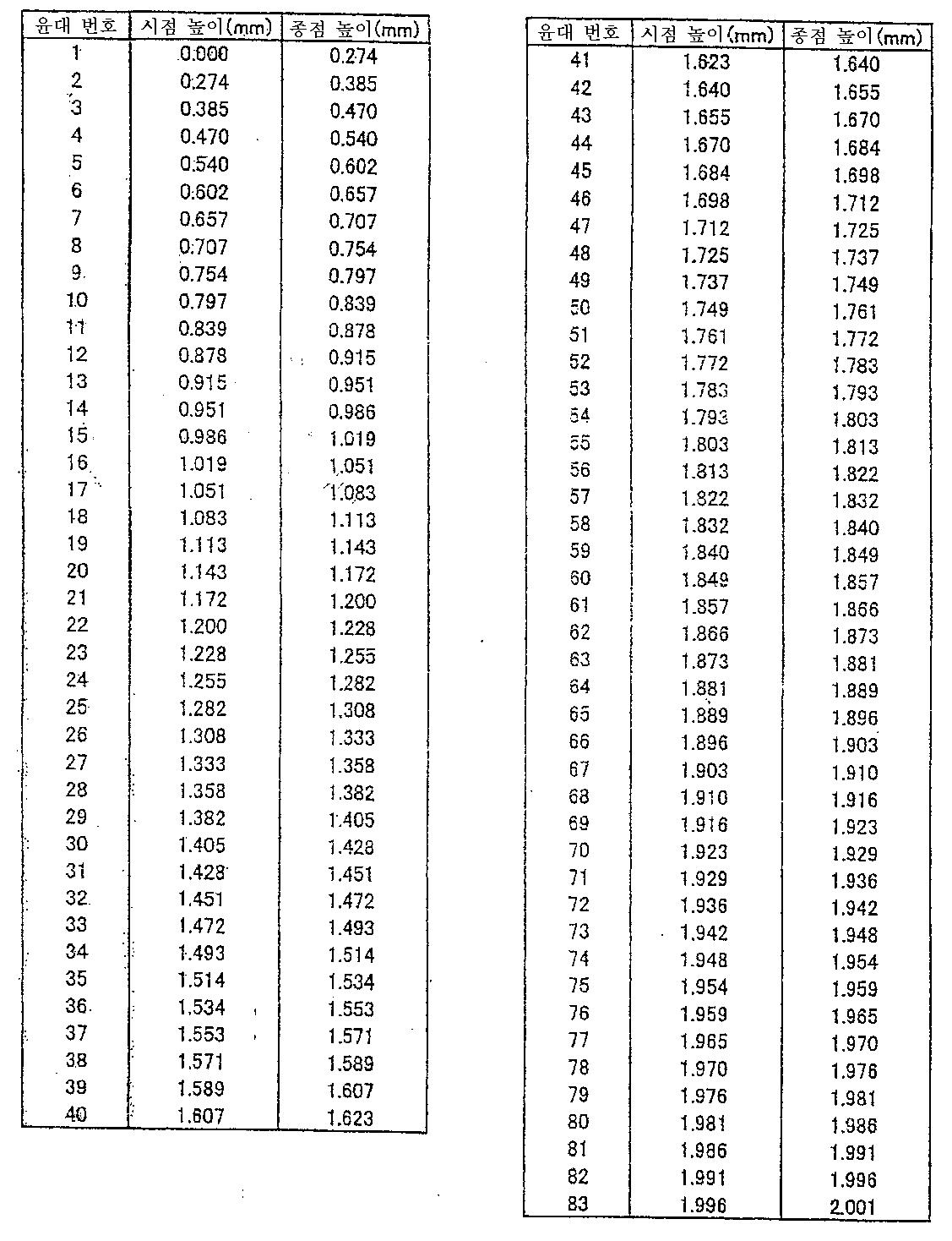 Figure 112010062019979-pat00033