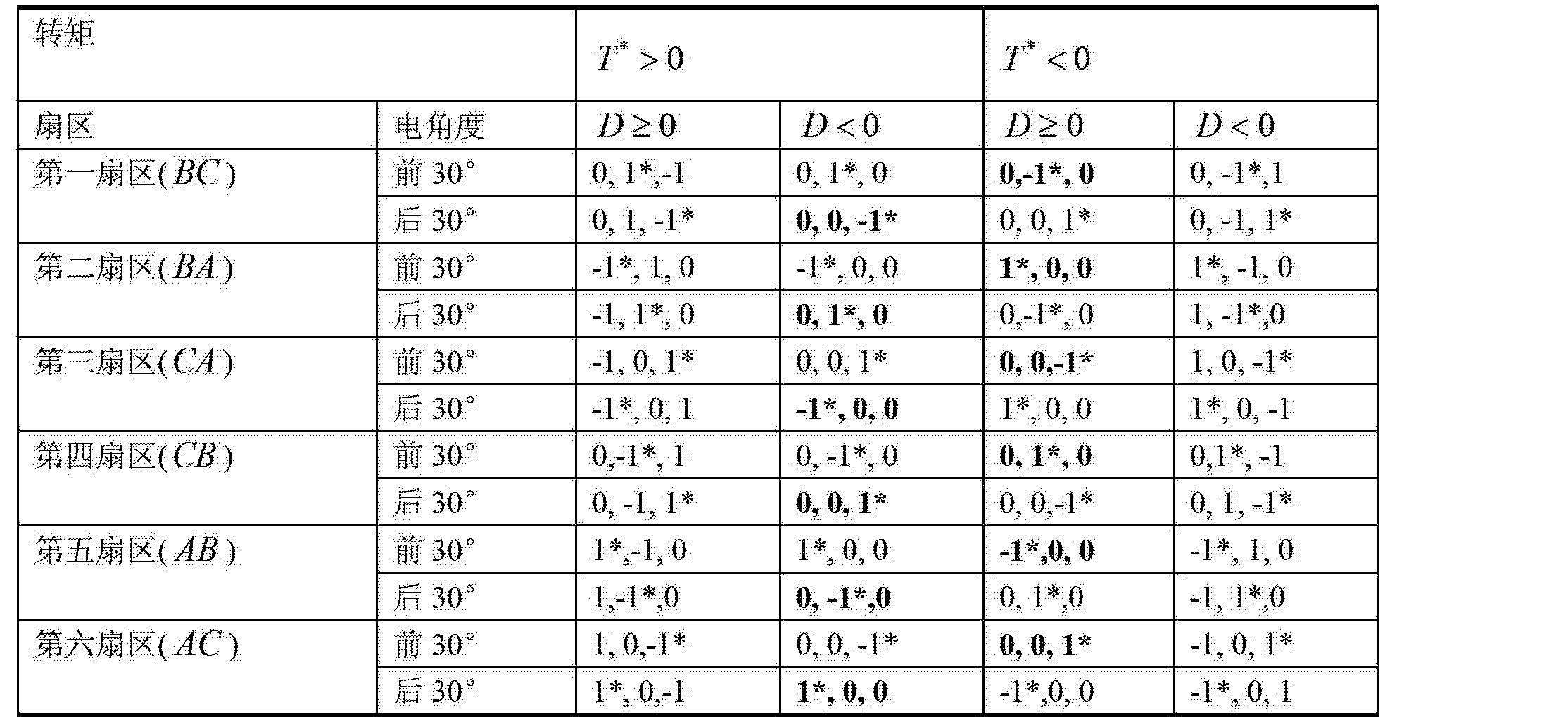 Figure CN102710188BD00091