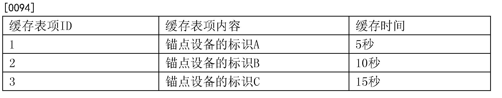Figure CN108882362AD00101