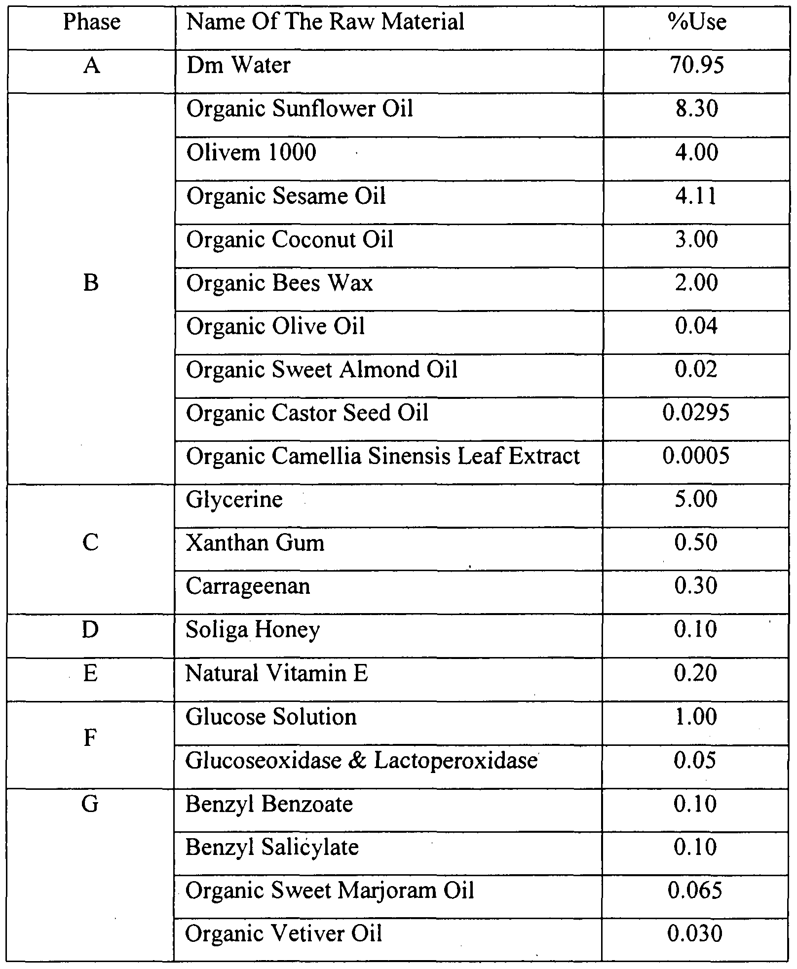 WO2010086724A2 - Herbal cream and lotion compositions and