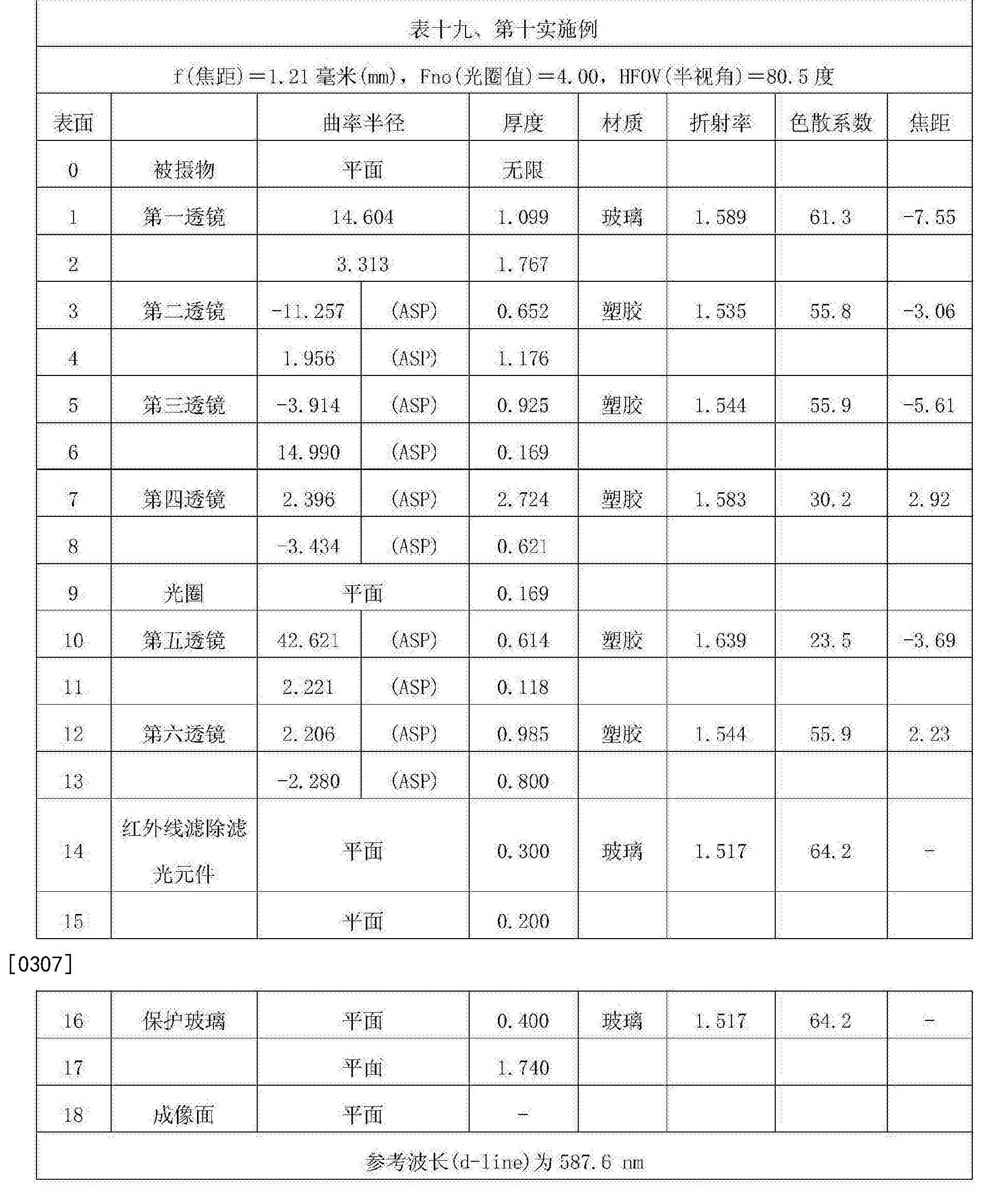 Figure CN107305283AD00381