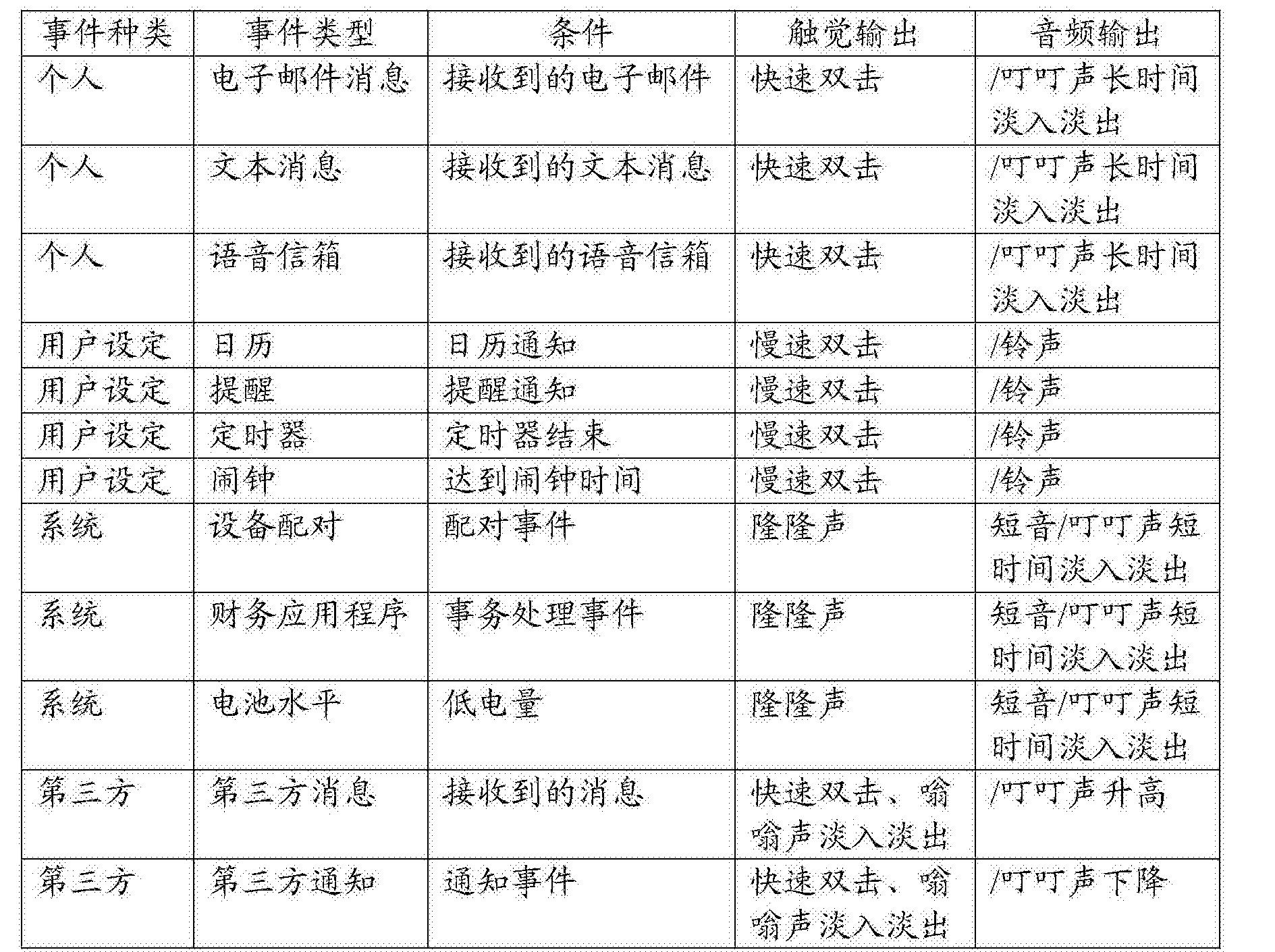 Figure CN106575230AD00971
