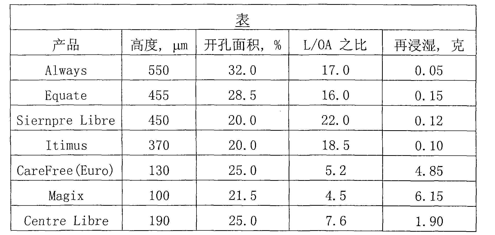 Figure CN102440868AD00051